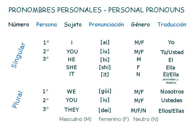 Lecciones de inglés: Personal pronouns (pronombres personales) |