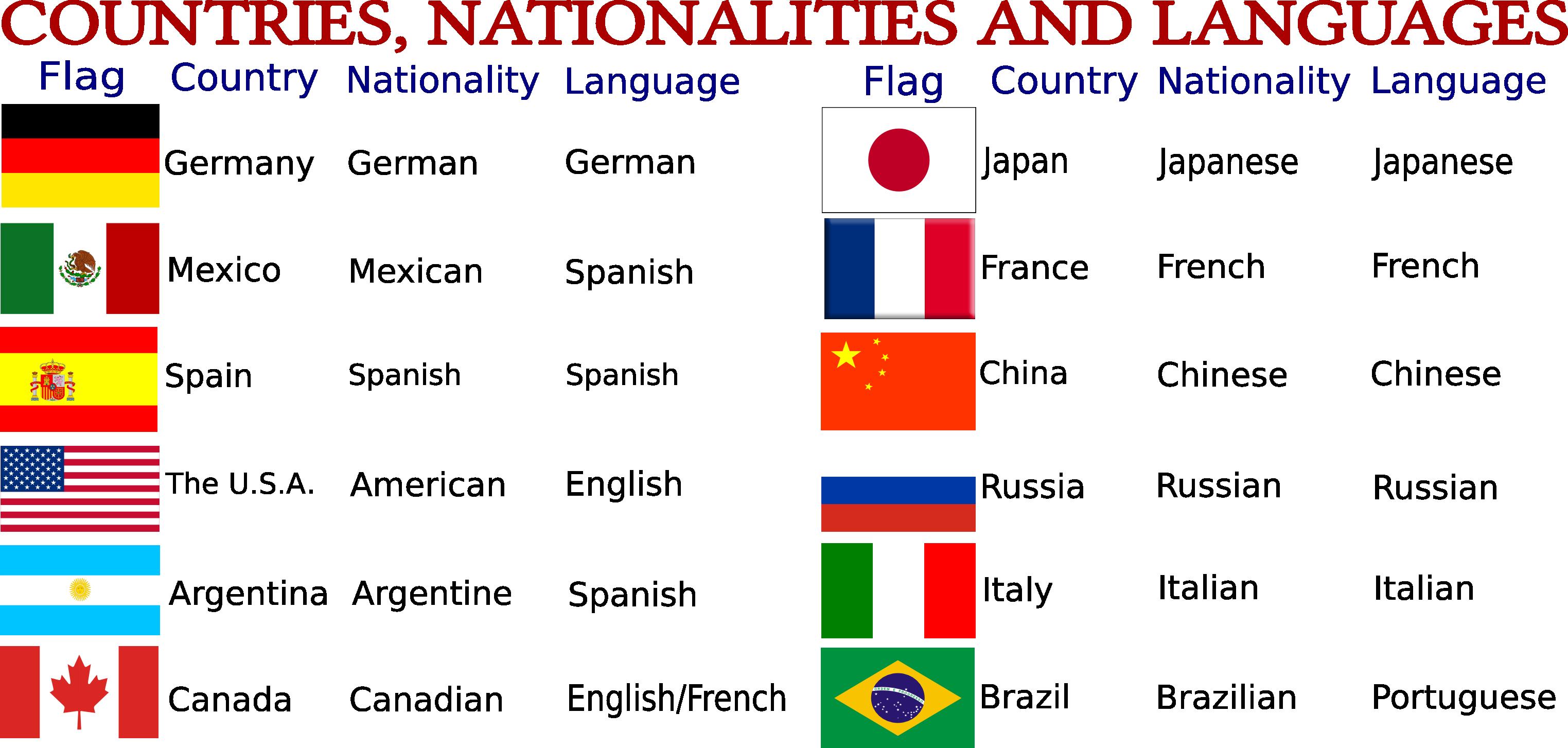 Dibujos De NiÑos Por Nacionalidades: Paìses, Nacionalidades E Idiomas
