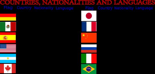 Países, nacionalidades y lenguajes en Inglés.