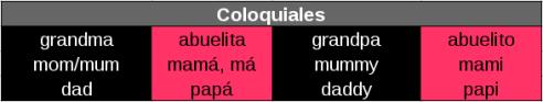 Nombres coloquiales en Inglés.