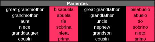 Parientes en Inglés.