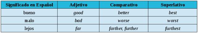 adjetivos-irregulares-ingles
